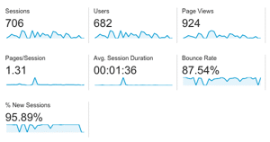 Google Analytics Dashboard Screenshot Example