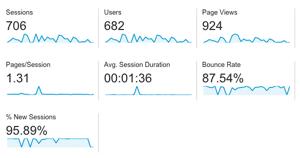 Google Analytics Dashboard Screenshot Example